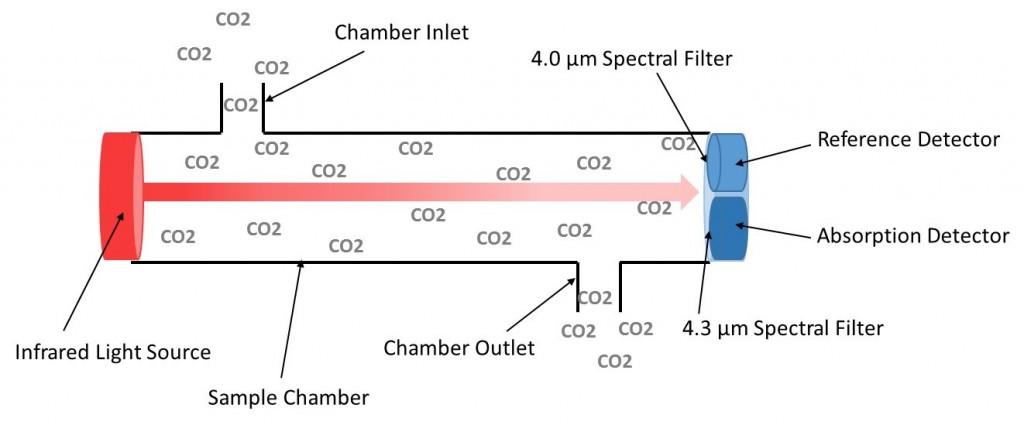 CO2 NDIR Detector