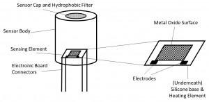 Semiconductor Gas CO Sensor Diamgram
