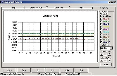 Oxymax Data Graph