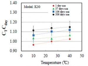 carbon dioxide temperature variation