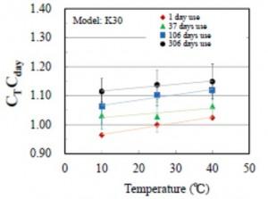 carbon dioxide temperature variation