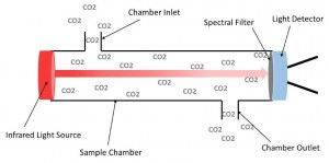 NDIR CO2 Detector