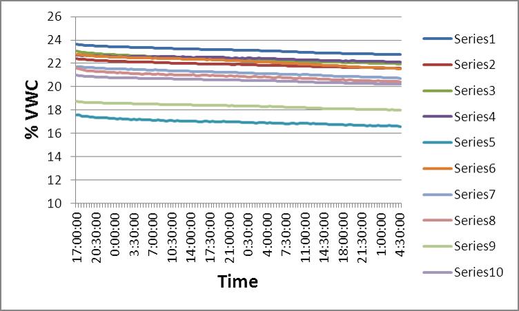 Soil Moisture Sensor Comparison