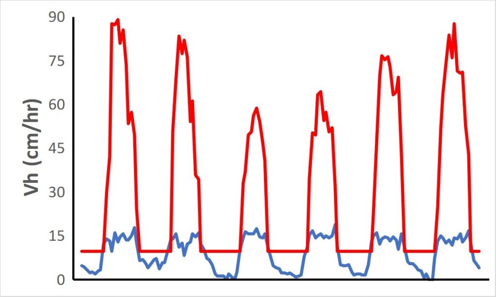 Sap Flow Data Example